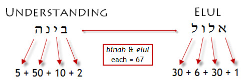 """Binah"" is numerically equivalent to ""Understanding"""